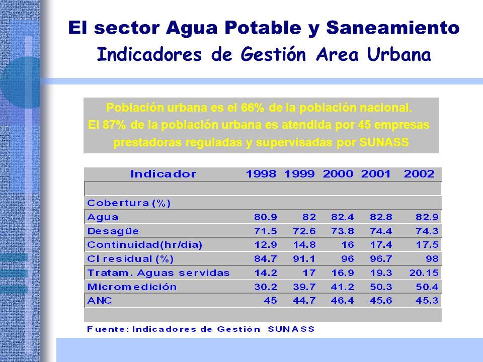 El sector Agua Potable y Saneamiento Indicadores de Gestión Area Urbana Población urbana es el 66% de la población nacional. El 87% de la población ur
