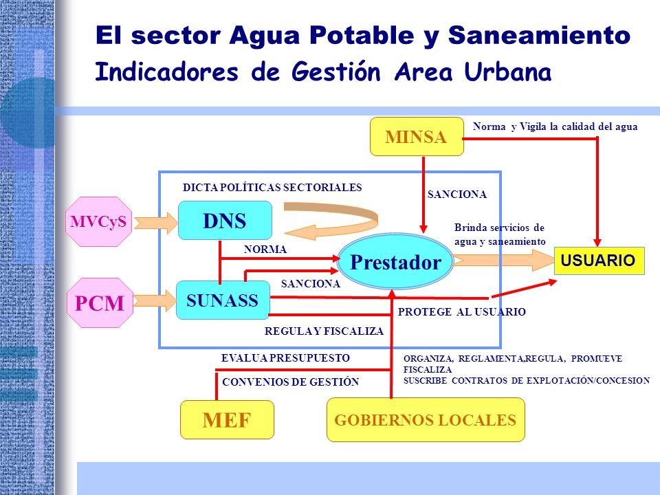 Prestador SUNASS GOBIERNOS LOCALES DNS MEF MINSA MVCyS PCM NORMA SANCIONA DICTA POLÍTICAS SECTORIALES REGULA Y FISCALIZA EVALUA PRESUPUESTO CONVENIOS