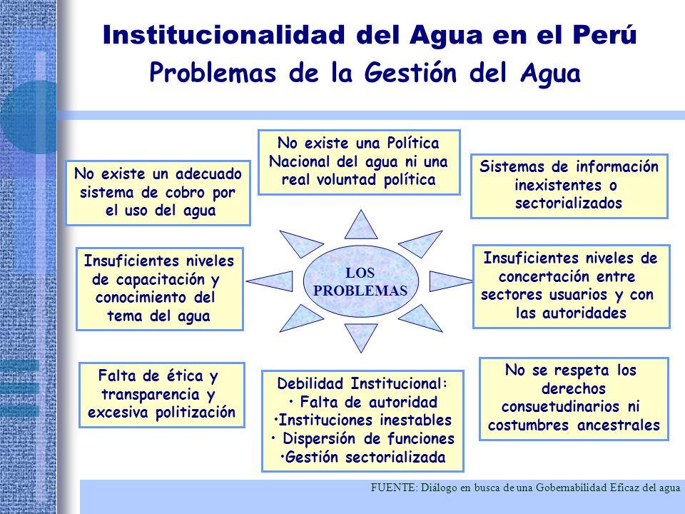Integración transectorial Ambiente propicio Roles institucionales Instrumentos de manejo Agua para la Gente Agua para Alimentos Agua para Naturaleza Agua para Industria y otros Institucionalidad del Agua en el Perú Situación de la GIRH