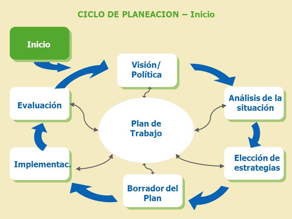 CICLO DE PLANEACION – Inicio Plan de Trabajo Visión/ Política Análisis de la situación Elección de estrategias Borrador del Plan Implementac. Evaluaci