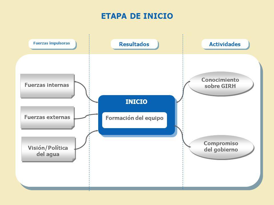 ETAPA DE INICIO Fuerzas impulsoras Resultados Actividades Fuerzas internas Visión/Política del agua INICIO Fuerzas externas Compromiso del gobierno Formación del equipo Conocimiento sobre GIRH