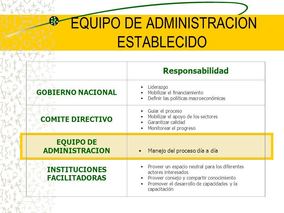 EQUIPO DE ADMINISTRACION ESTABLECIDO Responsabilidad GOBIERNO NACIONAL Liderazgo Mobilizar el financiamiento Definir las politicas macroeconómicas COM