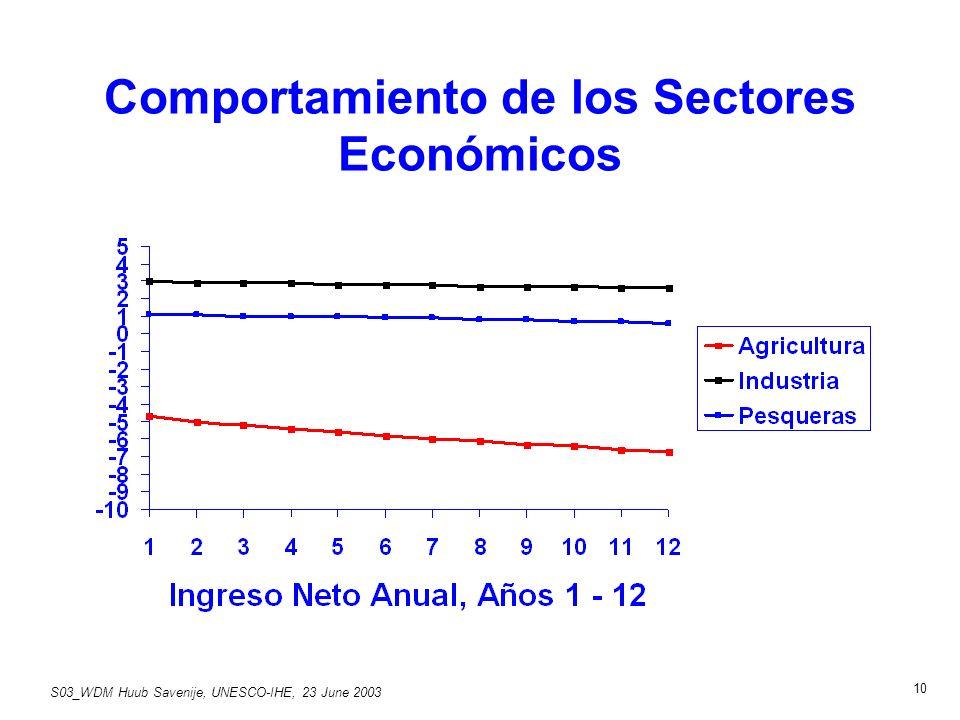 S03_WDM Huub Savenije, UNESCO-IHE, 23 June 2003 10 Comportamiento de los Sectores Económicos