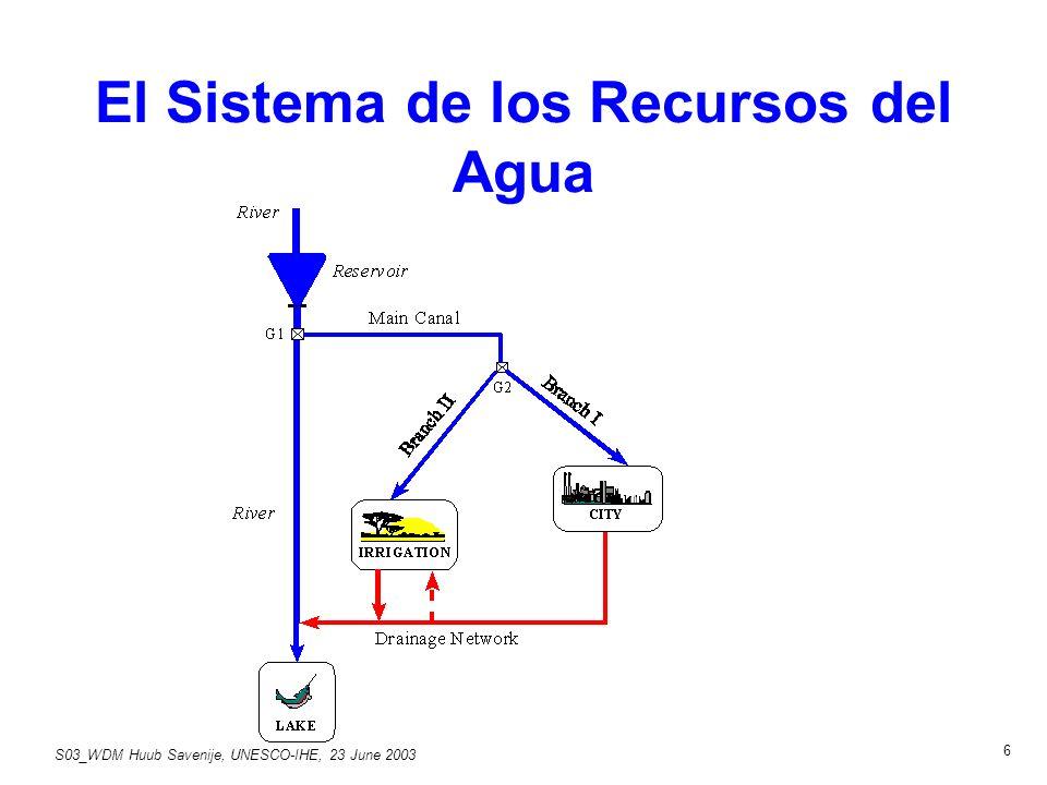 S03_WDM Huub Savenije, UNESCO-IHE, 23 June 2003 6 El Sistema de los Recursos del Agua