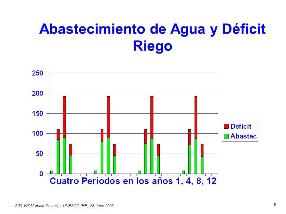 S03_WDM Huub Savenije, UNESCO-IHE, 23 June 2003 8 Abastecimiento de Agua y Déficit Riego