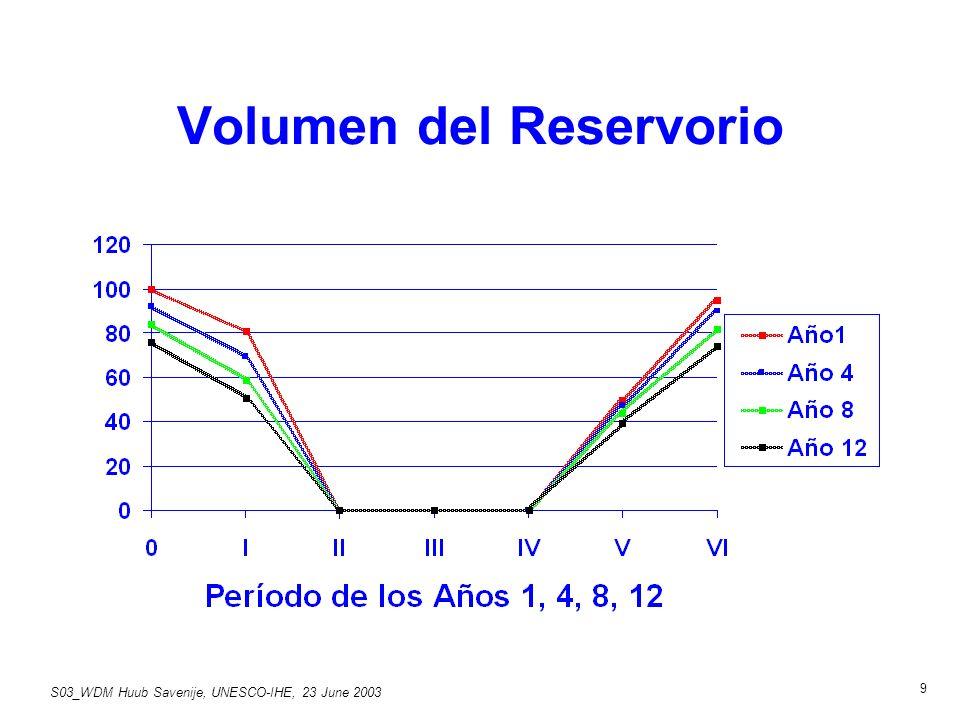 S03_WDM Huub Savenije, UNESCO-IHE, 23 June 2003 9 Volumen del Reservorio