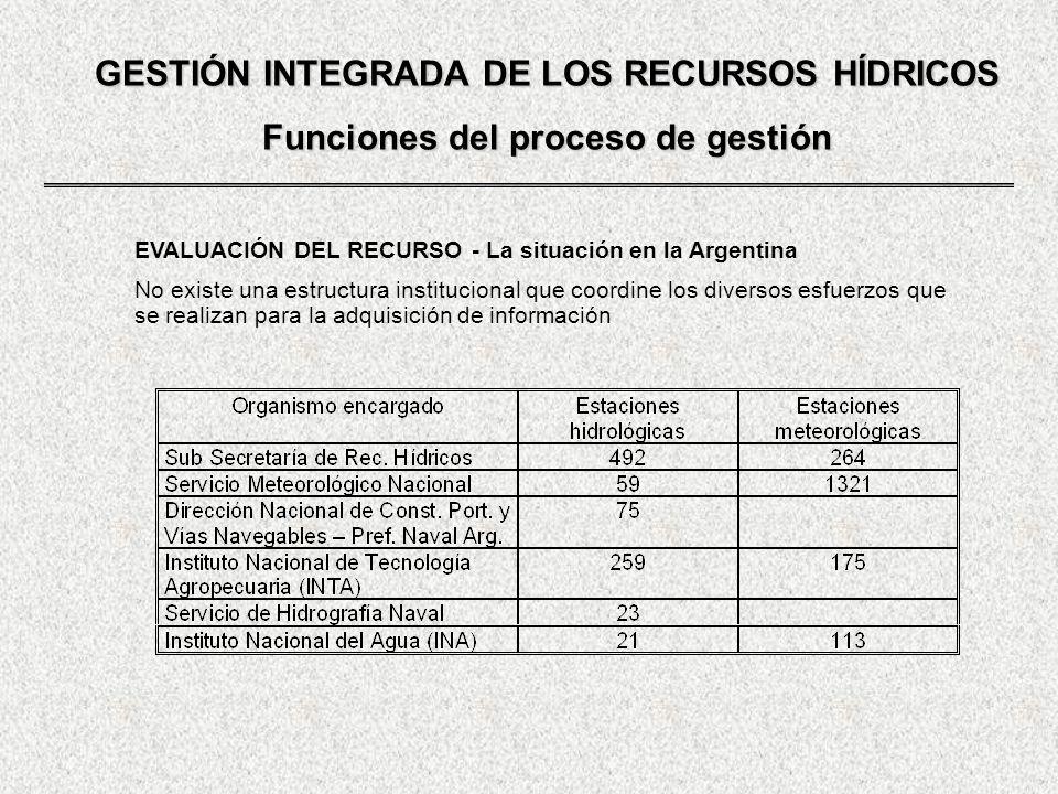 GESTIÓN INTEGRADA DE LOS RECURSOS HÍDRICOS Funciones del proceso de gestión EVALUACIÓN DEL RECURSO - La situación en la Argentina No existe una estruc