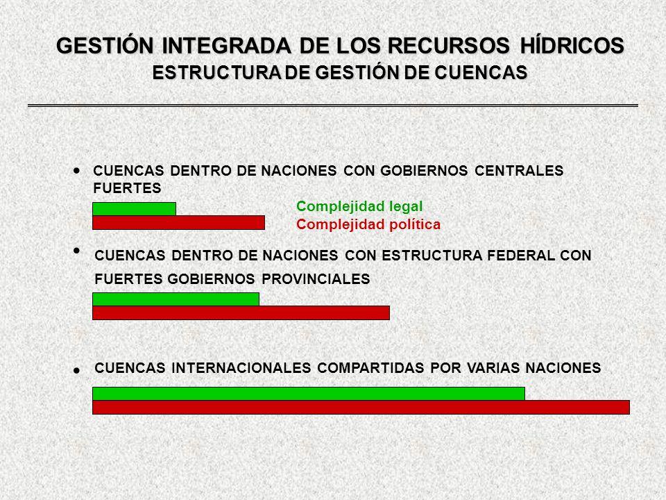 GESTIÓN INTEGRADA DE LOS RECURSOS HÍDRICOS ESTRUCTURA DE GESTIÓN DE CUENCAS CUENCAS DENTRO DE NACIONES CON GOBIERNOS CENTRALES FUERTES CUENCAS DENTRO