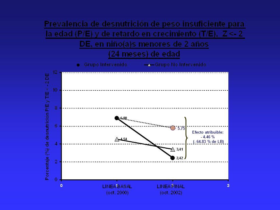 5.75 Efecto atribuible: - 4.46 % (- 64.83 % de LB)