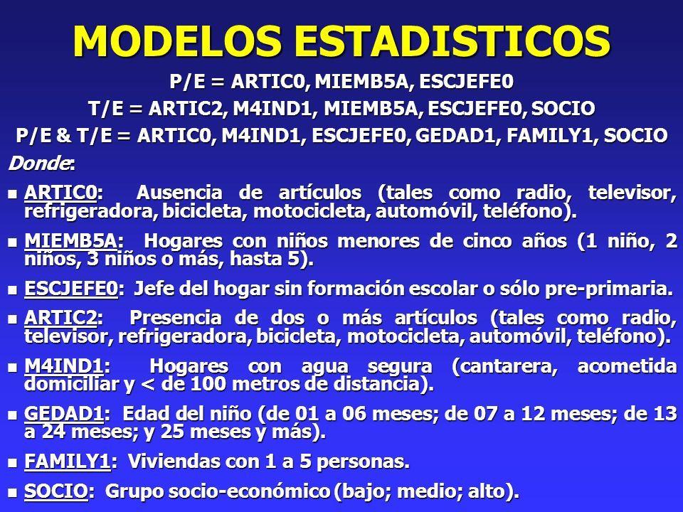 MODELOS ESTADISTICOS P/E = ARTIC0, MIEMB5A, ESCJEFE0 T/E = ARTIC2, M4IND1, MIEMB5A, ESCJEFE0, SOCIO P/E & T/E = ARTIC0, M4IND1, ESCJEFE0, GEDAD1, FAMILY1, SOCIO Donde: n ARTIC0: Ausencia de artículos (tales como radio, televisor, refrigeradora, bicicleta, motocicleta, automóvil, teléfono).
