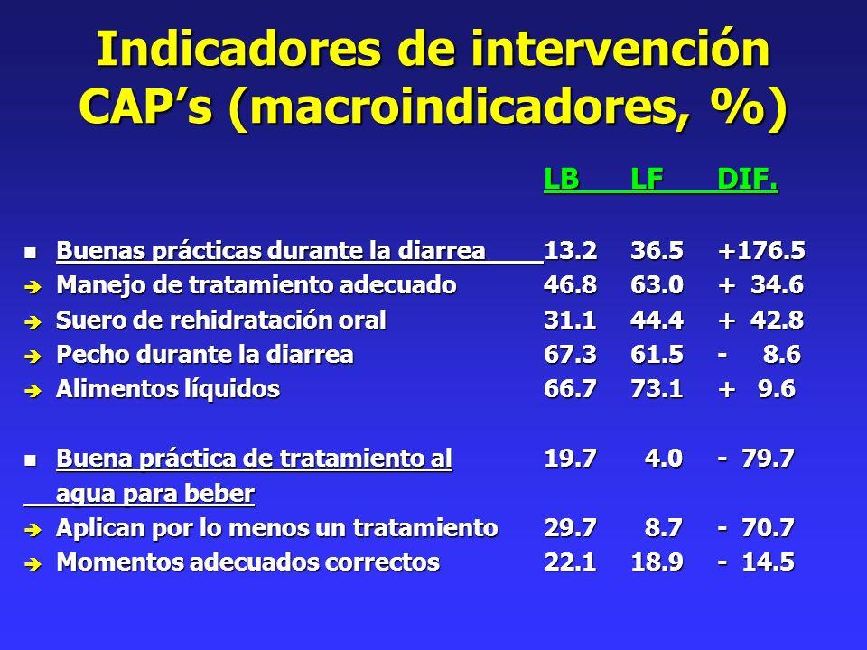 Indicadores de intervención CAPs (macroindicadores, %) LBLFDIF. n Buenas prácticas durante la diarrea13.236.5+176.5 è Manejo de tratamiento adecuado46