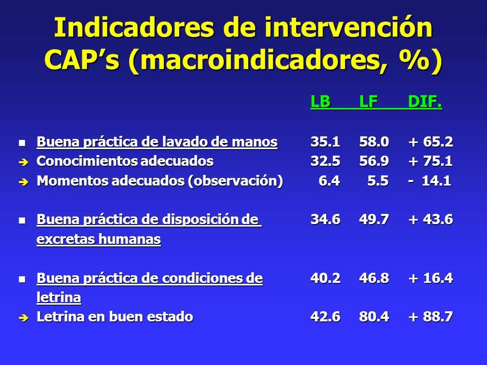 Indicadores de intervención CAPs (macroindicadores, %) LBLFDIF. n Buena práctica de lavado de manos35.158.0+ 65.2 è Conocimientos adecuados32.556.9+ 7
