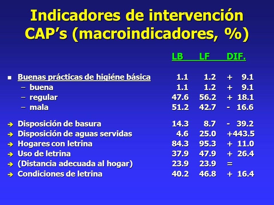 Indicadores de intervención CAPs (macroindicadores, %) LBLFDIF. n Buenas prácticas de higiéne básica 1.1 1.2+ 9.1 –buena 1.1 1.2+ 9.1 –regular47.656.2