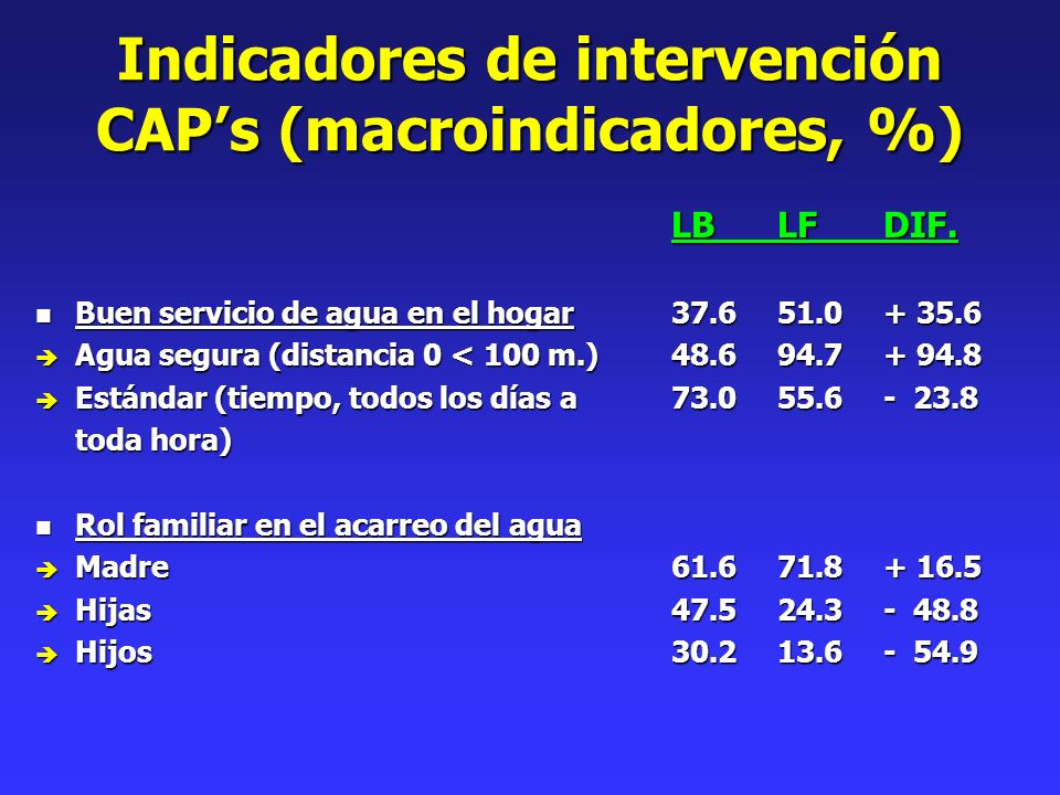 Indicadores de intervención CAPs (macroindicadores, %) LBLFDIF. n Buen servicio de agua en el hogar37.651.0+ 35.6 è Agua segura (distancia 0 < 100 m.)