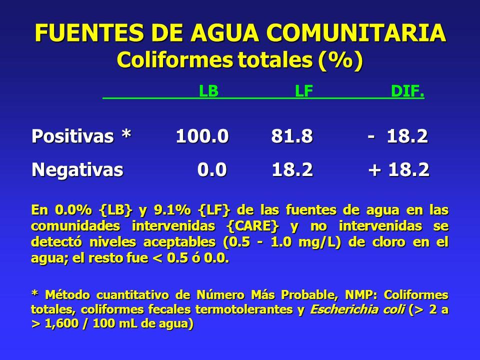 LBLFDIF. Positivas *100.081.8- 18.2 Negativas 0.018.2+ 18.2 En 0.0% {LB} y 9.1% {LF} de las fuentes de agua en las comunidades intervenidas {CARE} y n