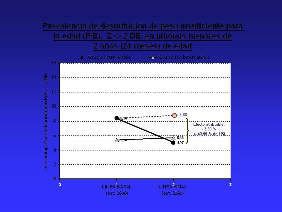 8.66 Efecto atribuible: - 3.39 % (- 40.55 % de LB)