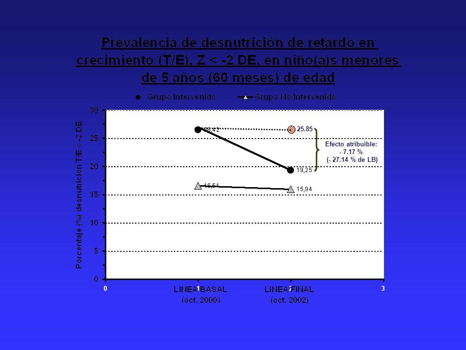 25.85 Efecto atribuible: - 7.17 % (- 27.14 % de LB)