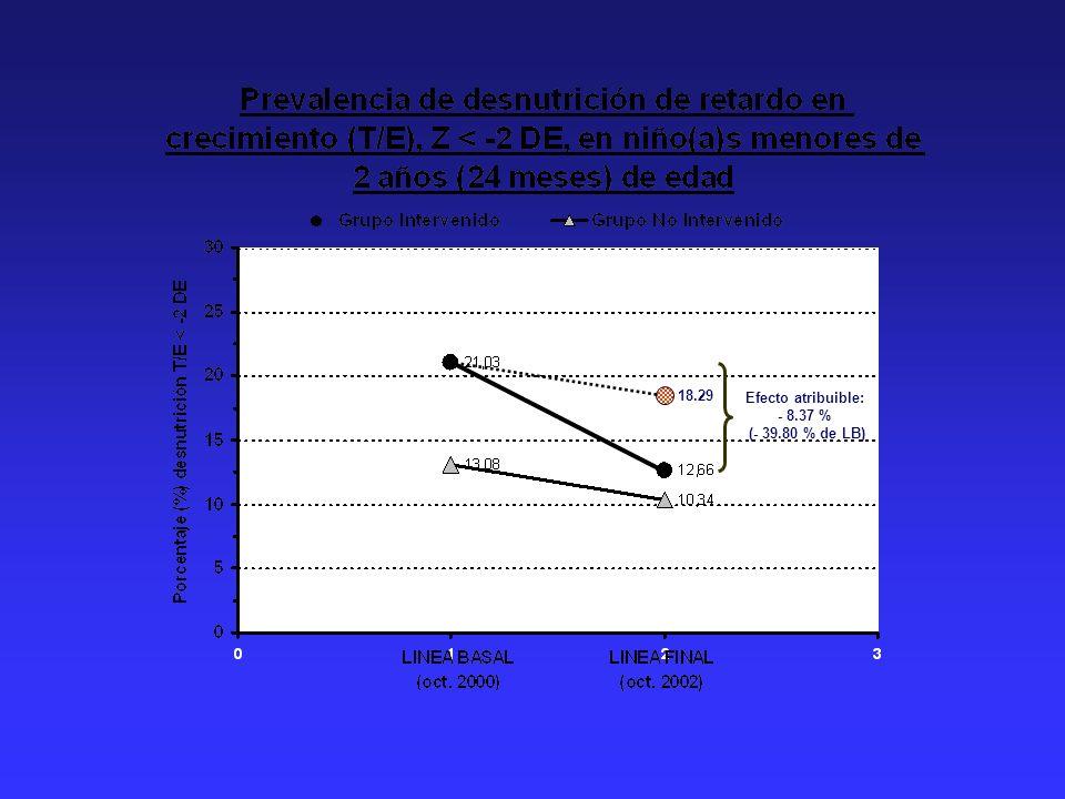 18.29 Efecto atribuible: - 8.37 % (- 39.80 % de LB)