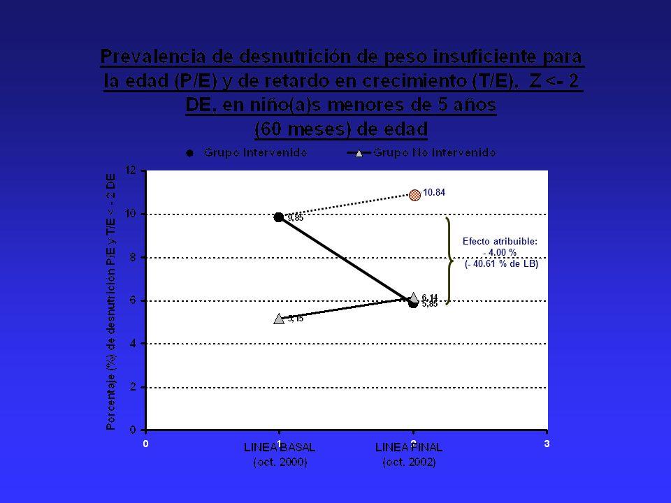 10.84 Efecto atribuible: - 4.00 % (- 40.61 % de LB)
