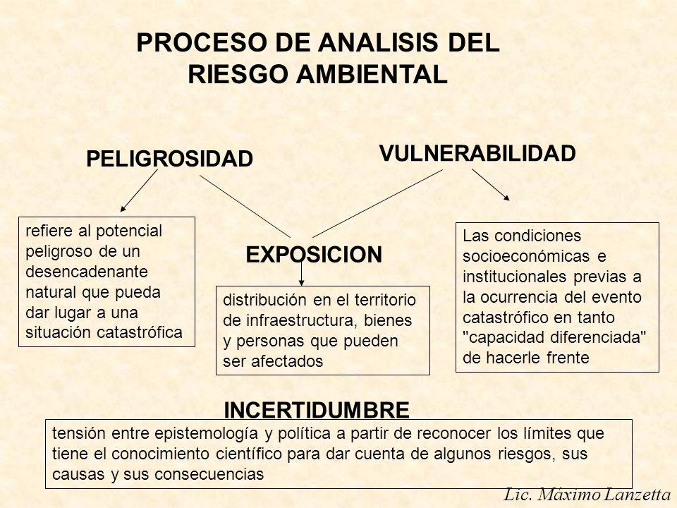 PELIGROSIDAD VULNERABILIDAD EXPOSICION INCERTIDUMBRE PROCESO DE ANALISIS DEL RIESGO AMBIENTAL Lic. Máximo Lanzetta refiere al potencial peligroso de u