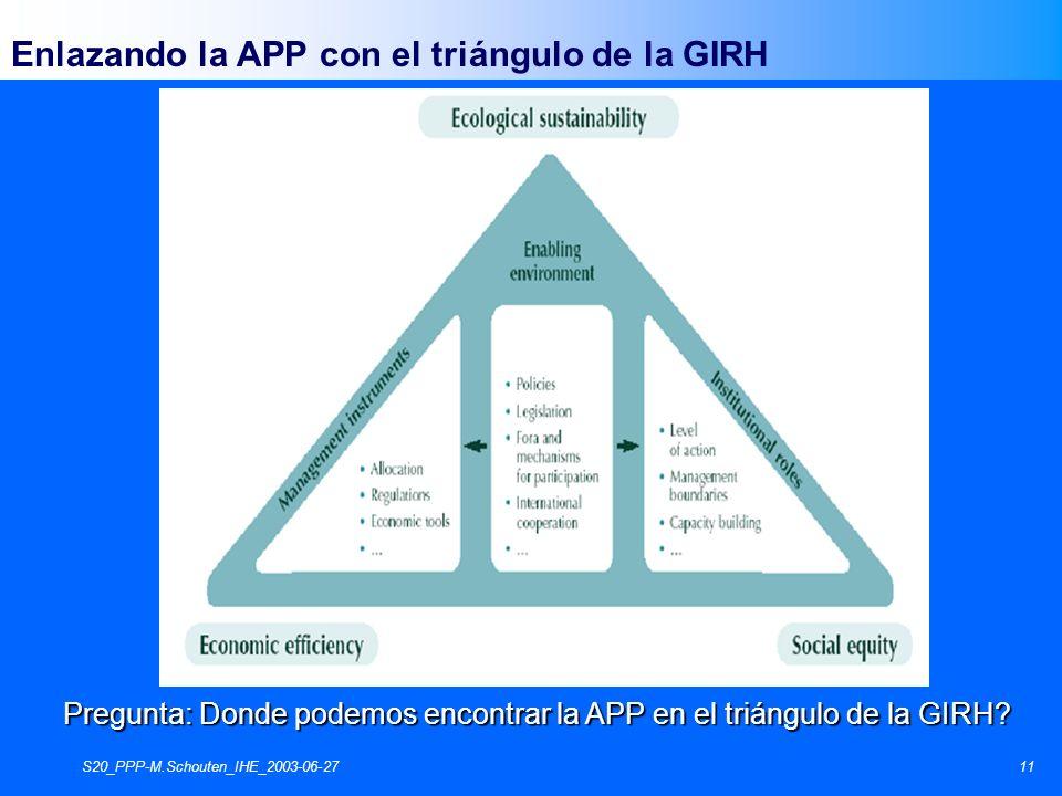 S20_PPP-M.Schouten_IHE_2003-06-2711 Enlazando la APP con el triángulo de la GIRH Pregunta: Donde podemos encontrar la APP en el triángulo de la GIRH?