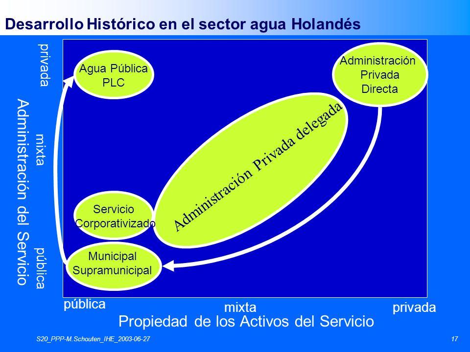S20_PPP-M.Schouten_IHE_2003-06-2717 Propiedad de los Activos del Servicio Administración del Servicio pública privada pública mixta Municipal Supramun