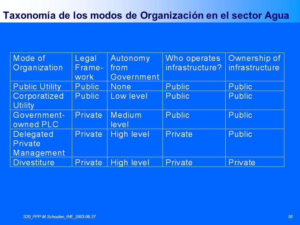 S20_PPP-M.Schouten_IHE_2003-06-2718 Taxonomía de los modos de Organización en el sector Agua