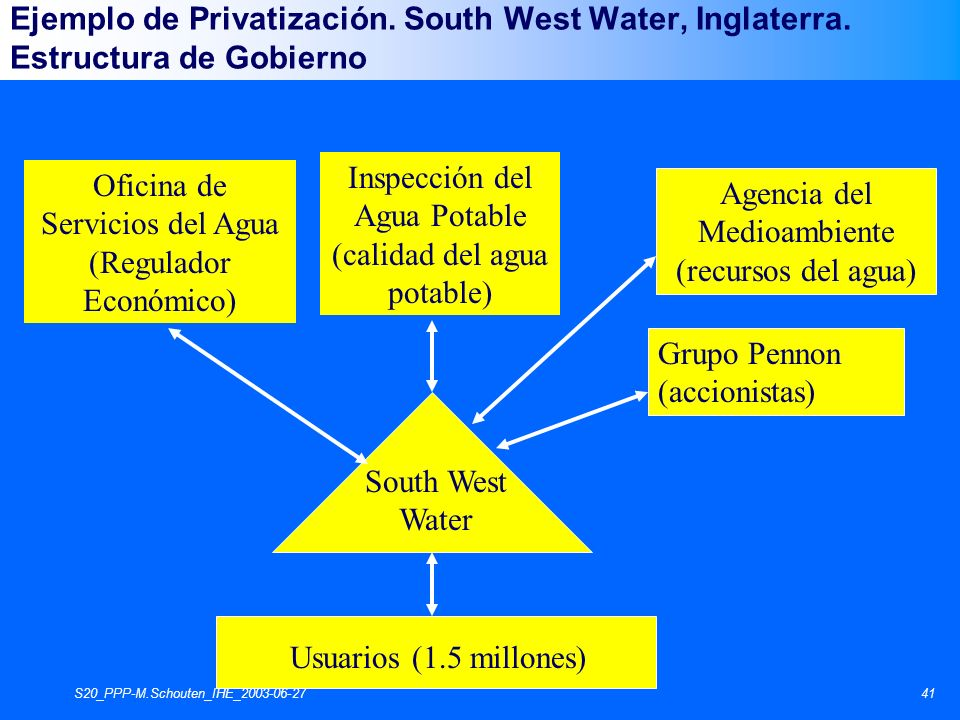 S20_PPP-M.Schouten_IHE_2003-06-2741 Oficina de Servicios del Agua (Regulador Económico) Inspección del Agua Potable (calidad del agua potable) Agencia del Medioambiente (recursos del agua) South West Water Usuarios (1.5 millones) Grupo Pennon (accionistas) Ejemplo de Privatización.