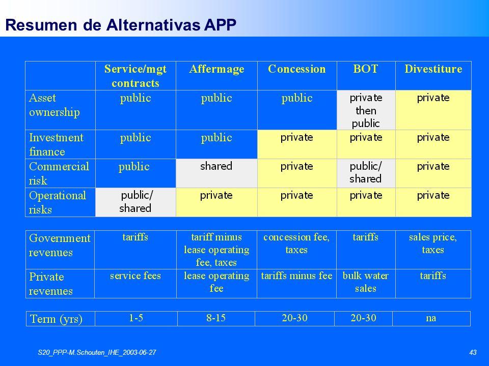S20_PPP-M.Schouten_IHE_2003-06-2743 Resumen de Alternativas APP