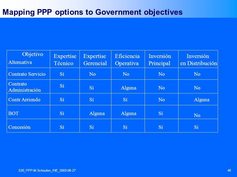 S20_PPP-M.Schouten_IHE_2003-06-2746 Objetivo Expertise Técnico Expertise Gerencial Eficiencia Operativa Inversión Principal Inversión en Distribución