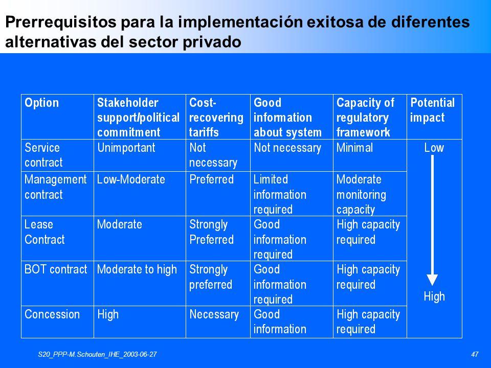 S20_PPP-M.Schouten_IHE_2003-06-2747 Prerrequisitos para la implementación exitosa de diferentes alternativas del sector privado