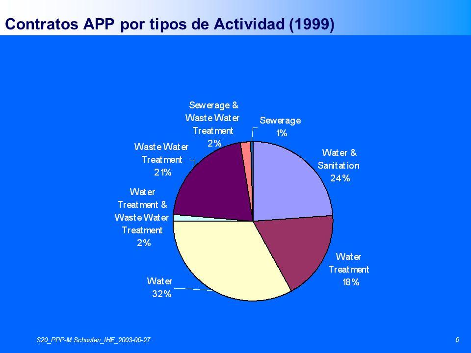 S20_PPP-M.Schouten_IHE_2003-06-276 Contratos APP por tipos de Actividad (1999)