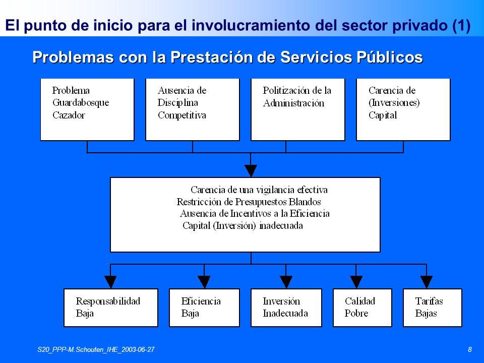 S20_PPP-M.Schouten_IHE_2003-06-279 Los Mercados pueden fallar en su eficiencia por cualquiera de los siguientes tipos de razones (Lipsey et al 1990): 1) 1)Monopolio 2) 2)Externalidades 3) 3)Bienes Públicos 4) 4)Asimetría de la Información El sector del agua obedece a las 4 razones ¡ El punto de inicio para el involucramiento del sector privado (2)
