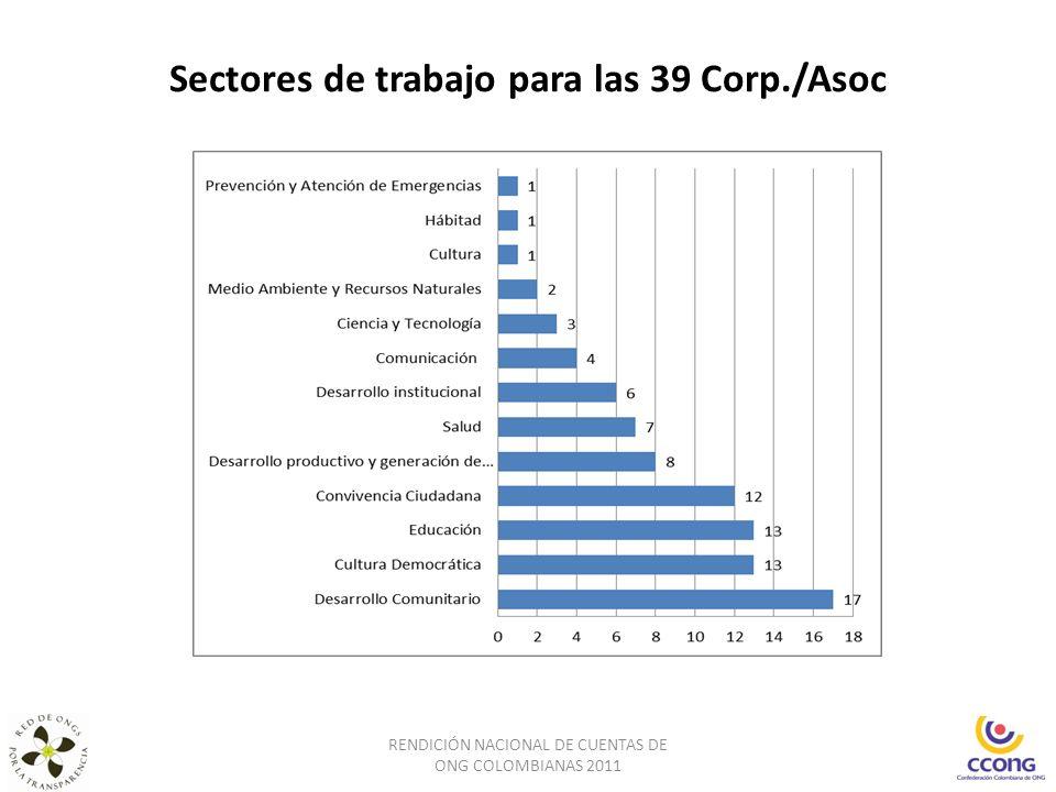 Sectores de trabajo para las 39 Corp./Asoc RENDICIÓN NACIONAL DE CUENTAS DE ONG COLOMBIANAS 2011