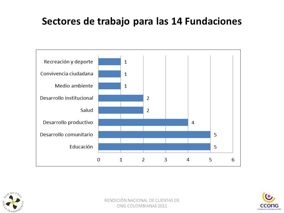 Sectores de trabajo para las 14 Fundaciones RENDICIÓN NACIONAL DE CUENTAS DE ONG COLOMBIANAS 2011