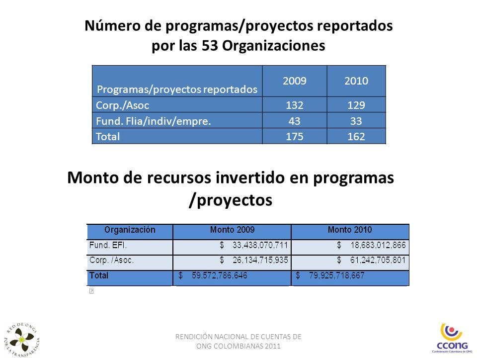 Número de programas/proyectos reportados por las 53 Organizaciones RENDICIÓN NACIONAL DE CUENTAS DE ONG COLOMBIANAS 2011 Programas/proyectos reportado