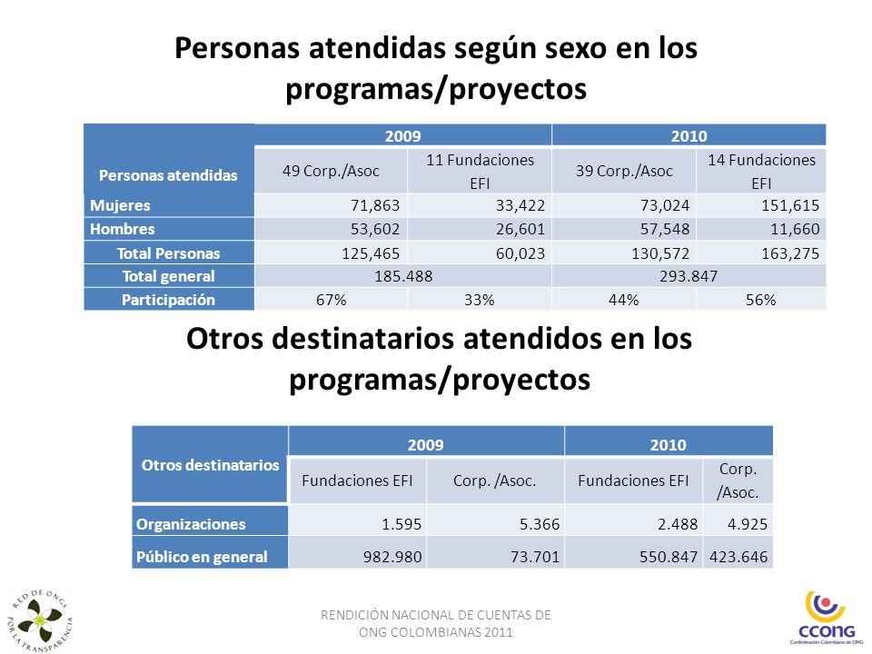 Personas atendidas según sexo en los programas/proyectos RENDICIÓN NACIONAL DE CUENTAS DE ONG COLOMBIANAS 2011 Otros destinatarios atendidos en los pr