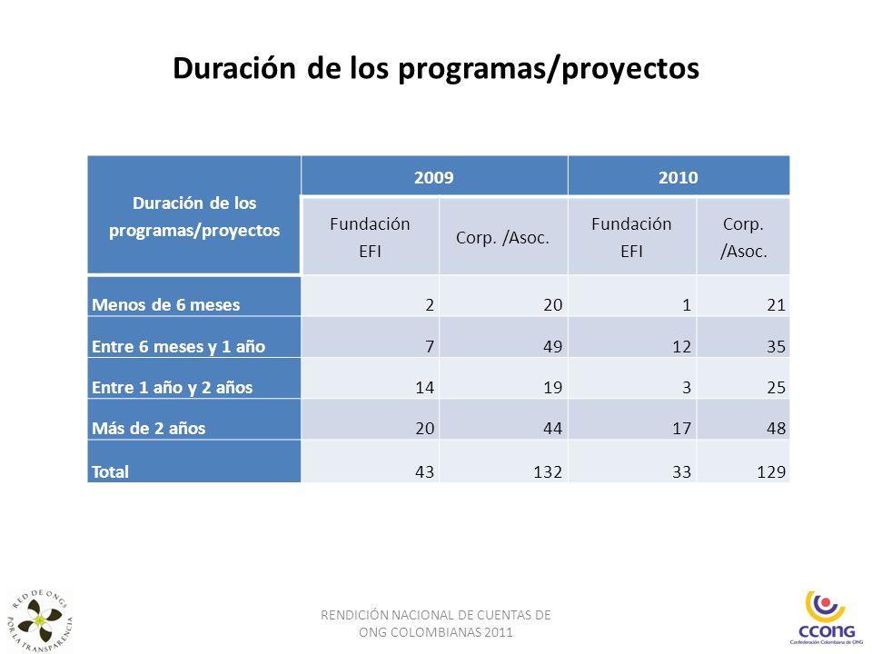 Duración de los programas/proyectos RENDICIÓN NACIONAL DE CUENTAS DE ONG COLOMBIANAS 2011 Duración de los programas/proyectos 20092010 Fundación EFI C