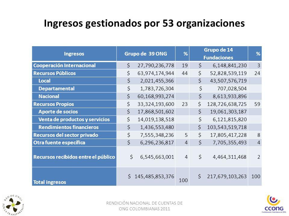Ingresos gestionados por 53 organizaciones RENDICIÓN NACIONAL DE CUENTAS DE ONG COLOMBIANAS 2011 IngresosGrupo de 39 ONG% Grupo de 14 Fundaciones % Co