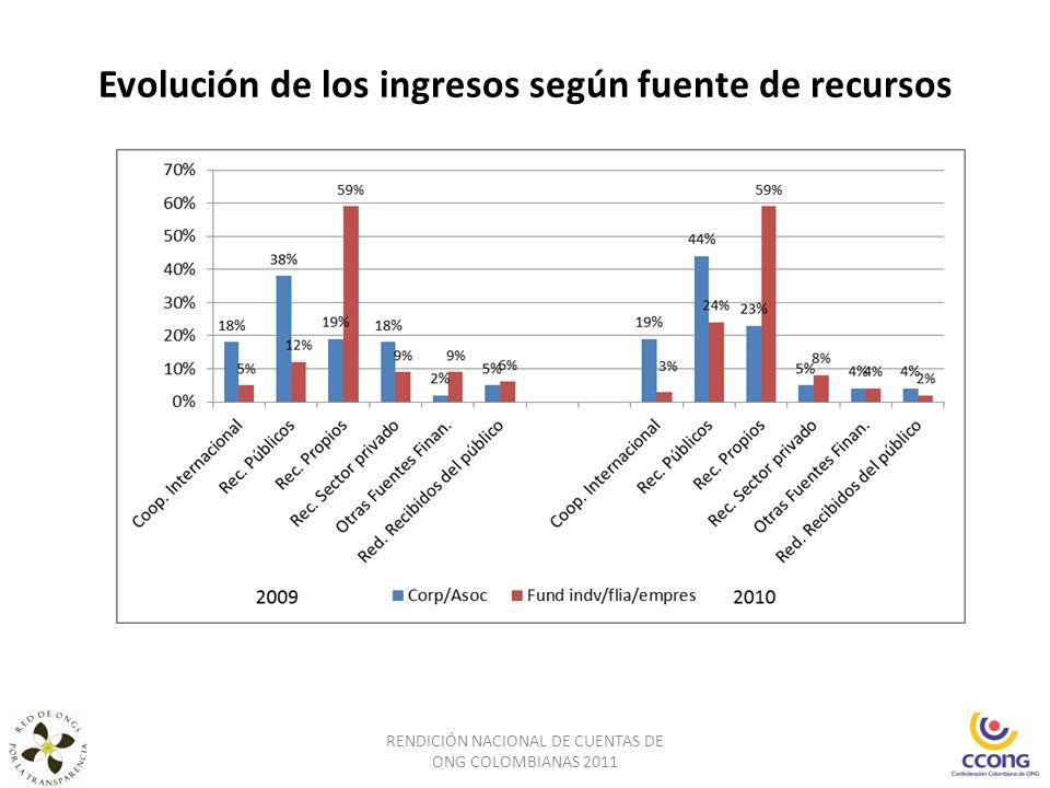 Evolución de los ingresos según fuente de recursos RENDICIÓN NACIONAL DE CUENTAS DE ONG COLOMBIANAS 2011