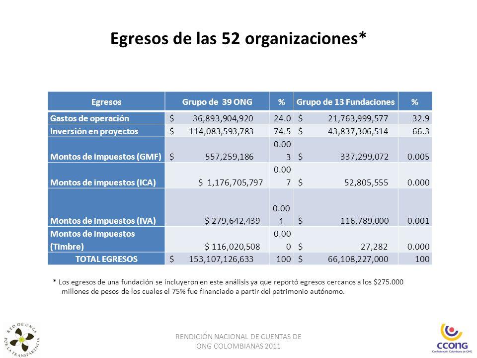 Egresos de las 52 organizaciones* RENDICIÓN NACIONAL DE CUENTAS DE ONG COLOMBIANAS 2011 * Los egresos de una fundación se incluyeron en este análisis