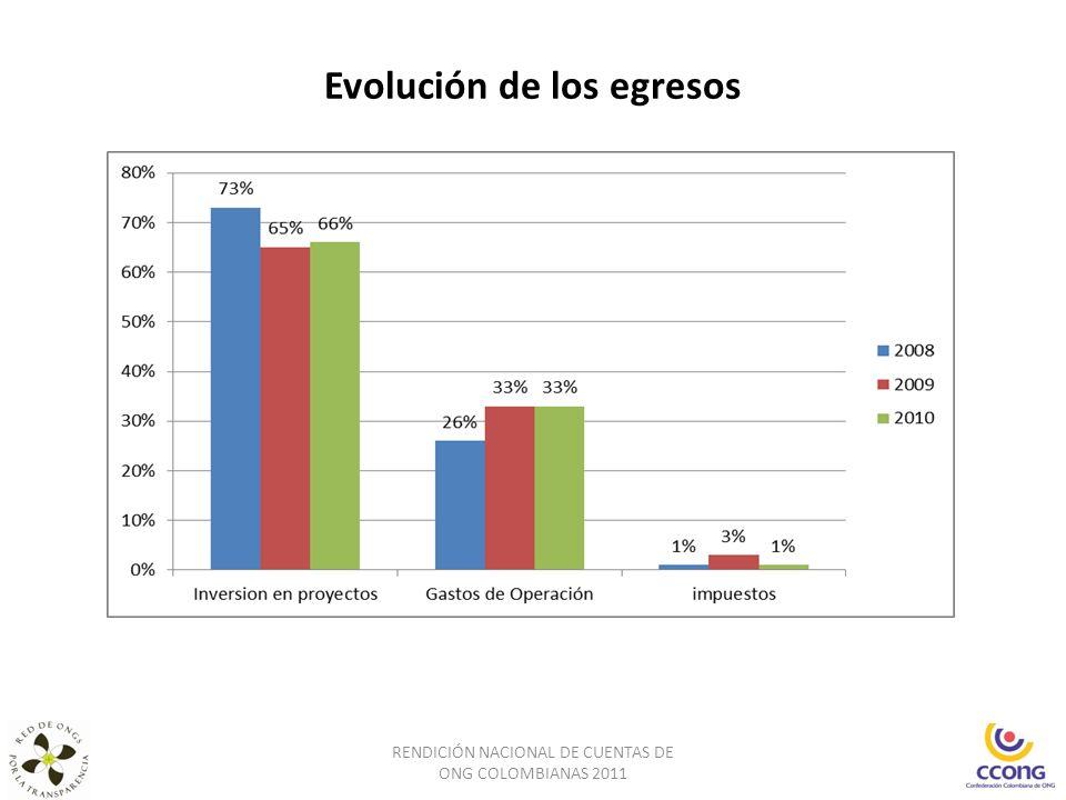 Evolución de los egresos RENDICIÓN NACIONAL DE CUENTAS DE ONG COLOMBIANAS 2011