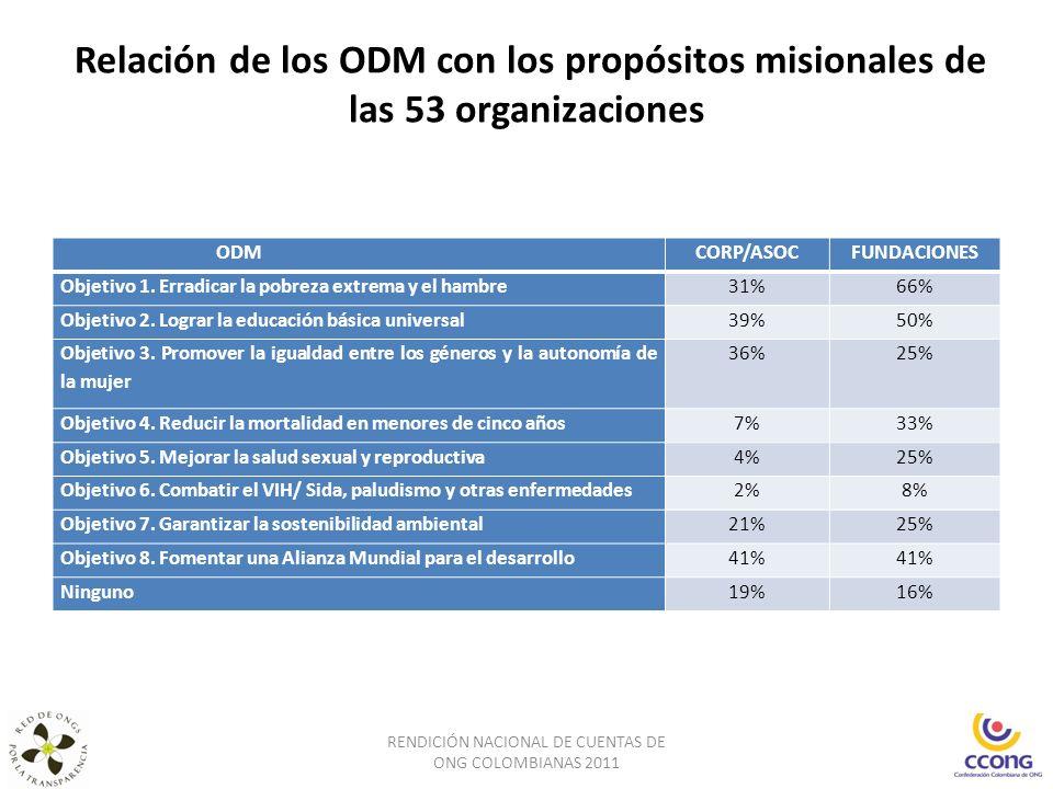 Relación de los ODM con los propósitos misionales de las 53 organizaciones RENDICIÓN NACIONAL DE CUENTAS DE ONG COLOMBIANAS 2011 ODMCORP/ASOCFUNDACION