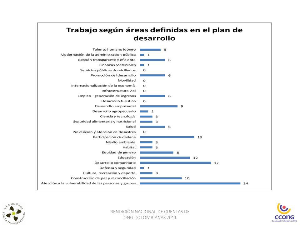 RENDICIÓN NACIONAL DE CUENTAS DE ONG COLOMBIANAS 2011