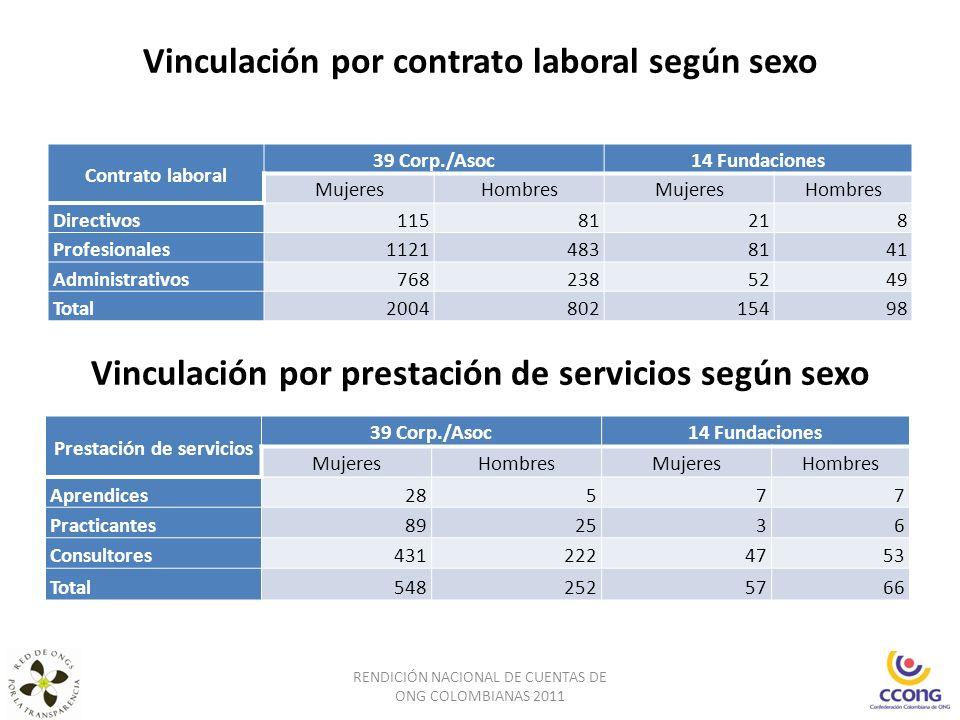 Vinculación por contrato laboral según sexo RENDICIÓN NACIONAL DE CUENTAS DE ONG COLOMBIANAS 2011 Vinculación por prestación de servicios según sexo C