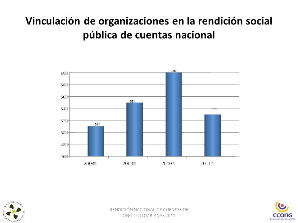 RENDICIÓN SOCIAL PÚBLICA DE CUENTAS DE 53 ORGANIZACIONES QUE TRABAJAN EN EL NIVEL NACIONAL Septiembre de 2011