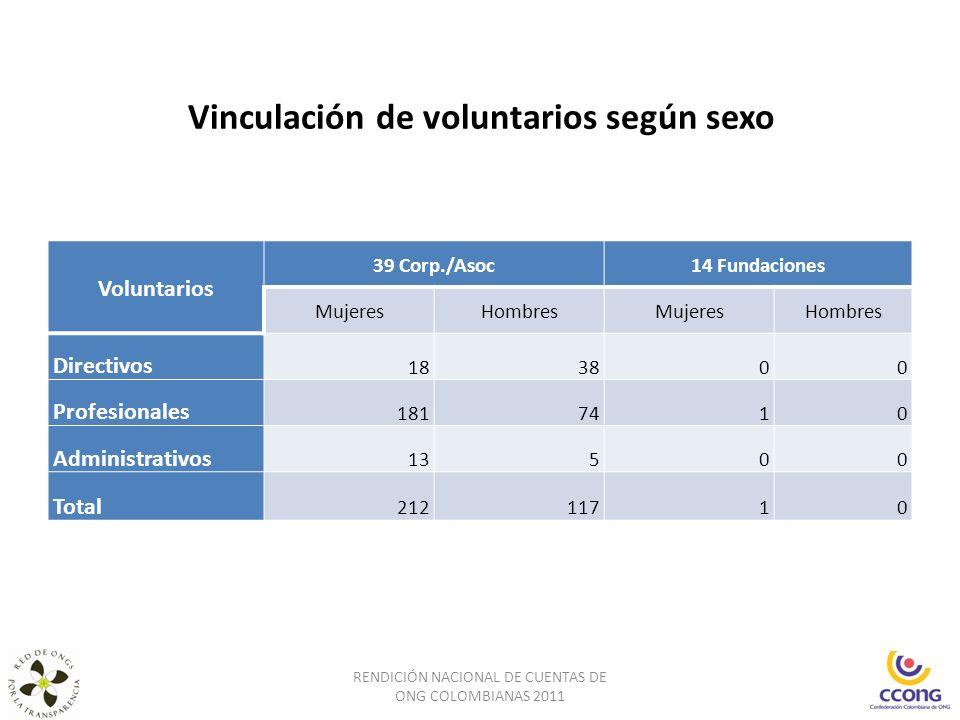 Vinculación de voluntarios según sexo RENDICIÓN NACIONAL DE CUENTAS DE ONG COLOMBIANAS 2011 Voluntarios 39 Corp./Asoc14 Fundaciones MujeresHombresMuje