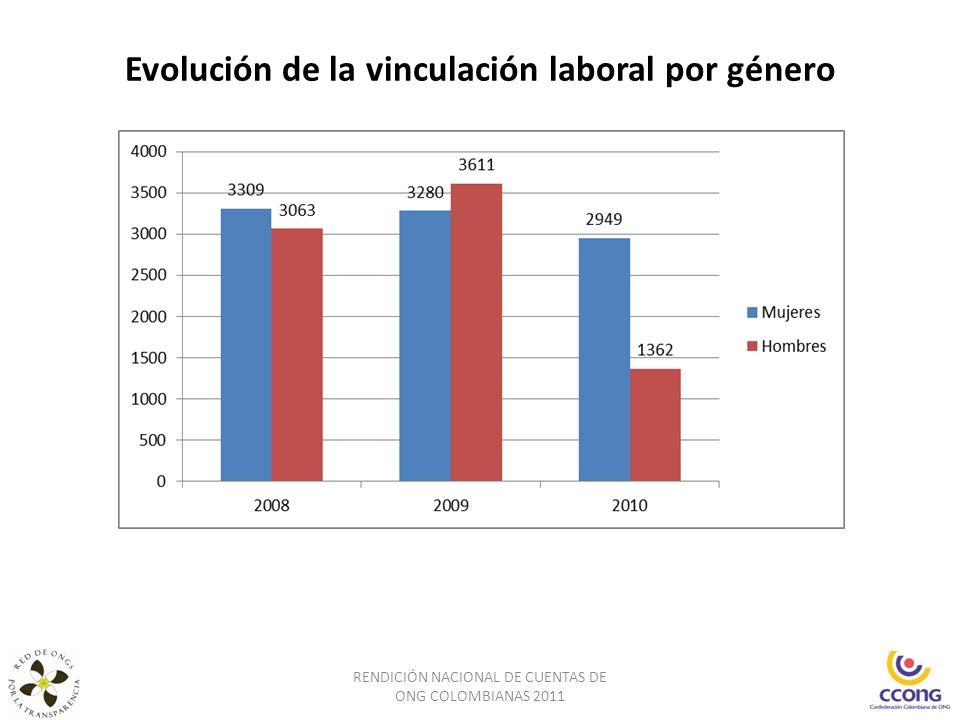 Evolución de la vinculación laboral por género RENDICIÓN NACIONAL DE CUENTAS DE ONG COLOMBIANAS 2011