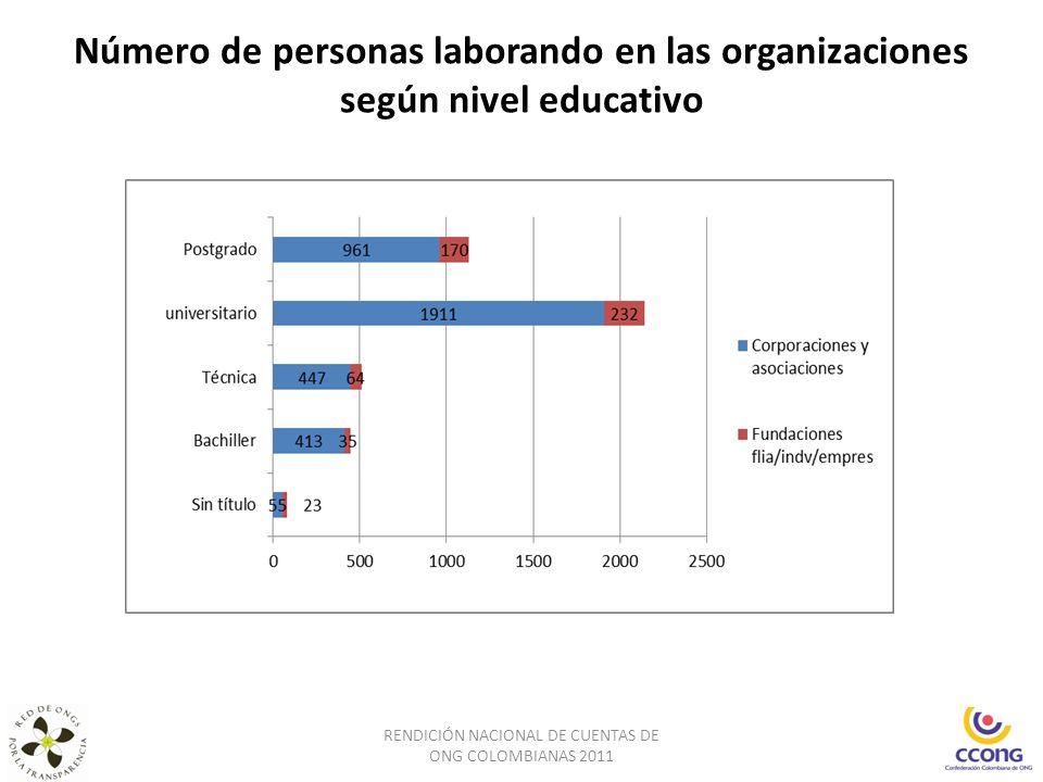 Número de personas laborando en las organizaciones según nivel educativo RENDICIÓN NACIONAL DE CUENTAS DE ONG COLOMBIANAS 2011