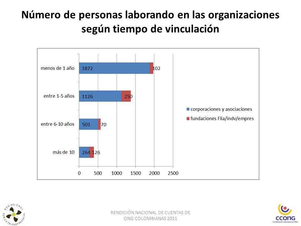 Número de personas laborando en las organizaciones según tiempo de vinculación RENDICIÓN NACIONAL DE CUENTAS DE ONG COLOMBIANAS 2011